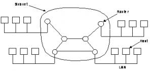 Gambar II.4 Bebarapa topologi subnet untuk poin-to-point .