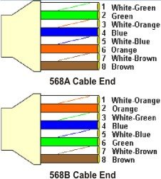 Cara Pasang : Susunlah 8 kabel tersebut sesuai warnanya, masukkan pada